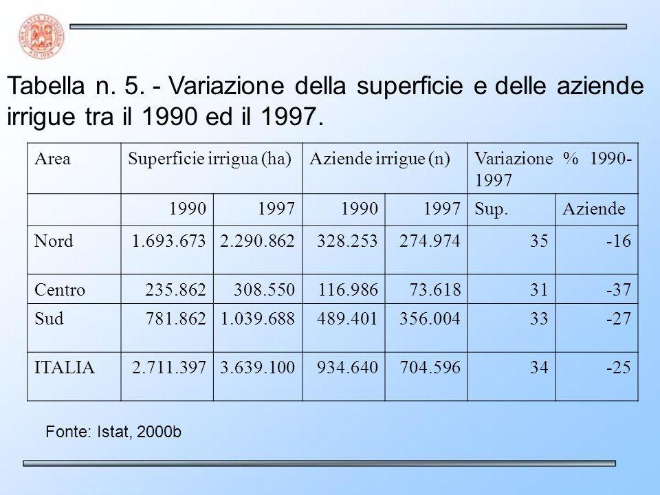 Tabella n. 5. - Variazione della superficie e delle aziende irrigue tra il 1990 ed il 1997.