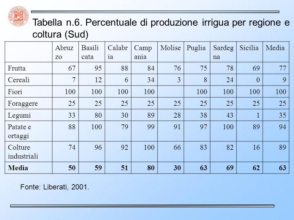 Tabella n.6. Percentuale di produzione irrigua per regione e coltura (Sud)