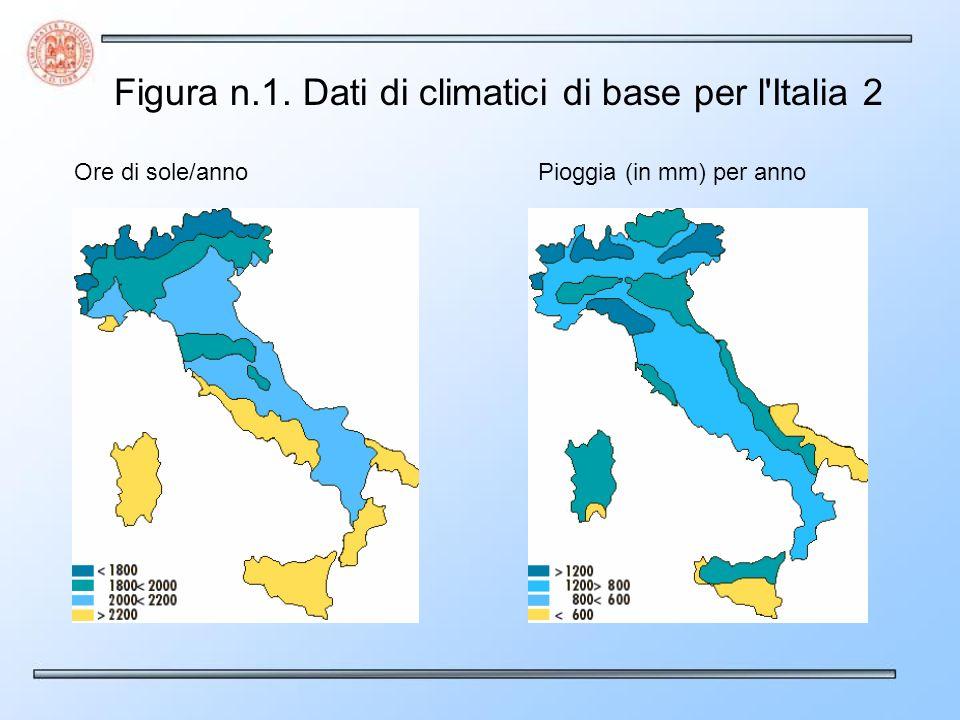 Figura n.1. Dati di climatici di base per l Italia 2