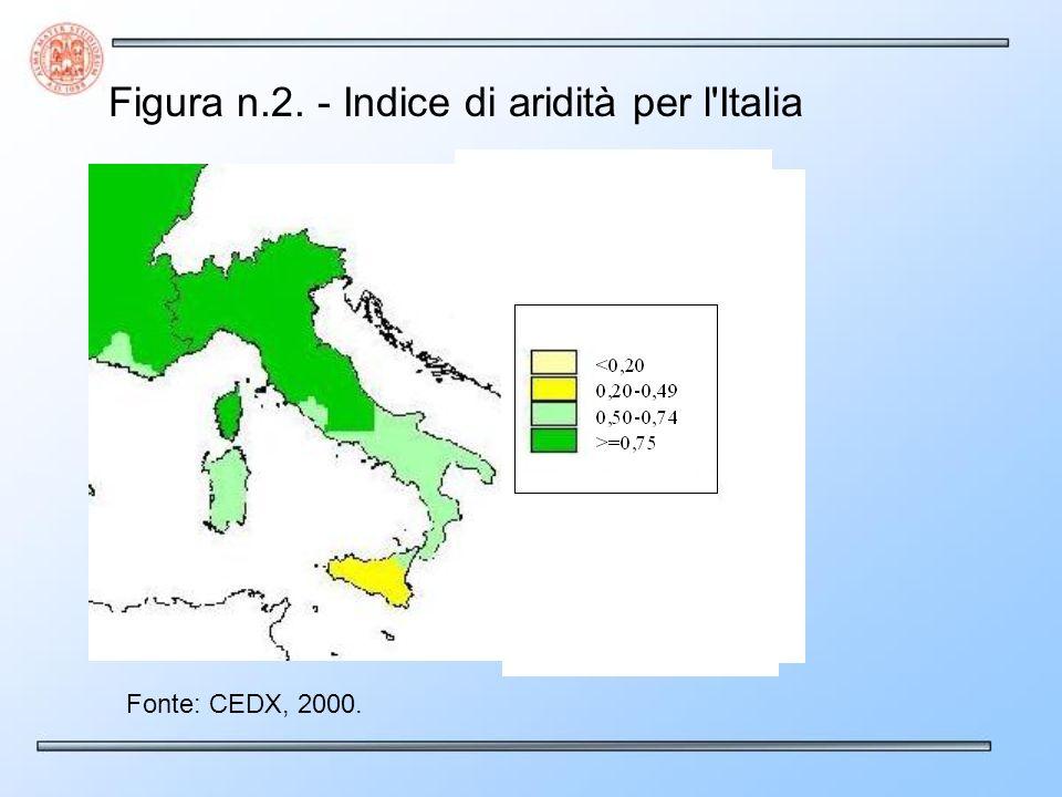 Figura n.2. - Indice di aridità per l Italia