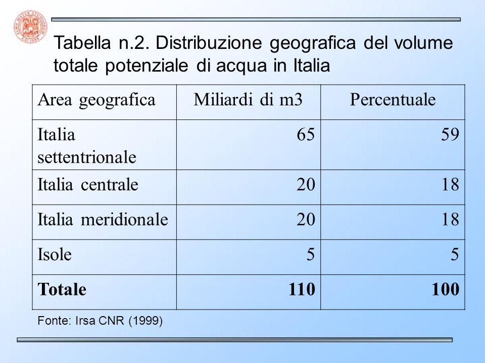 Italia settentrionale 65 59 Italia centrale 20 18 Italia meridionale