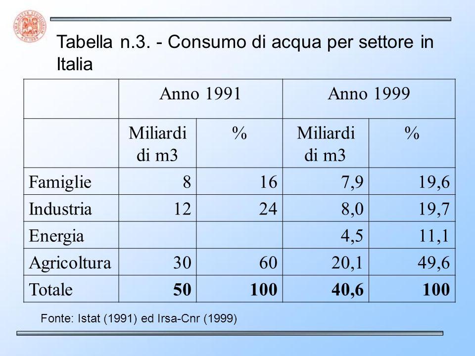 Tabella n.3. - Consumo di acqua per settore in Italia Anno 1991