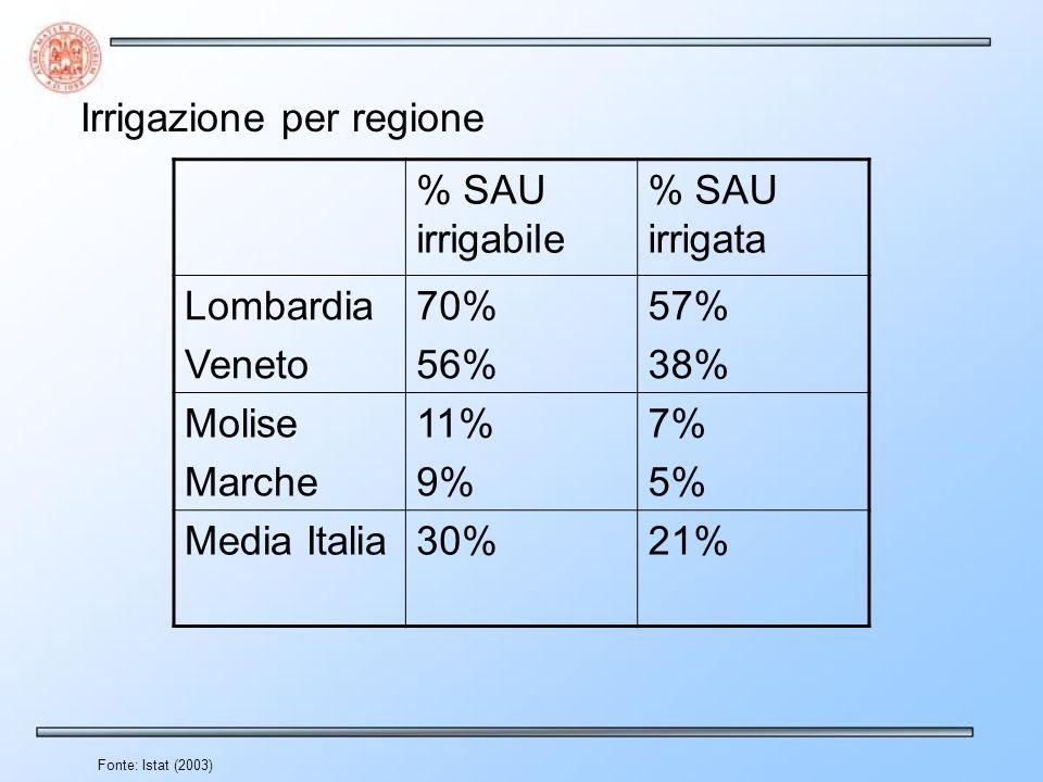 Irrigazione per regione % SAU irrigabile % SAU irrigata Lombardia