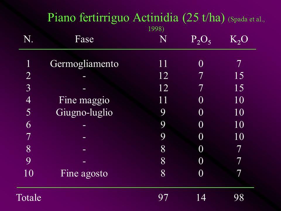 Piano fertirriguo Actinidia (25 t/ha) (Spada et al., 1998)