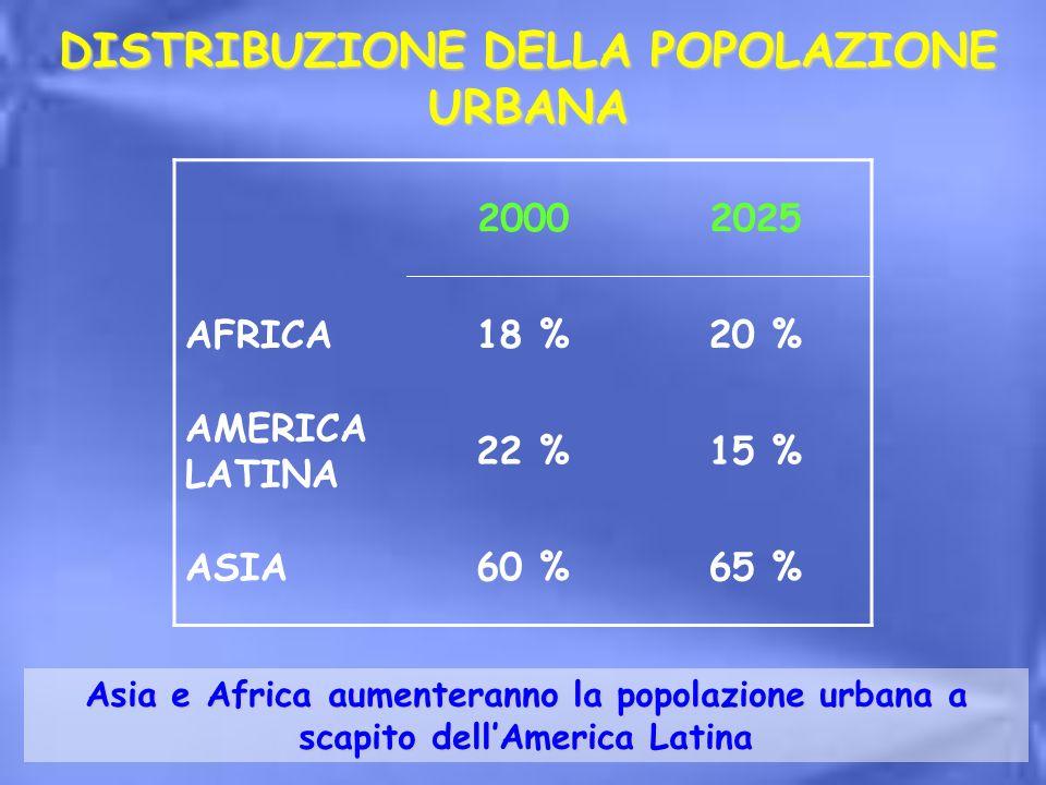 DISTRIBUZIONE DELLA POPOLAZIONE URBANA