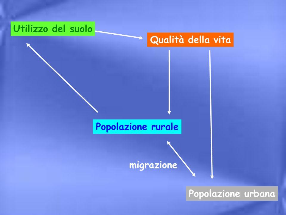 Utilizzo del suolo Qualità della vita Popolazione rurale migrazione Popolazione urbana