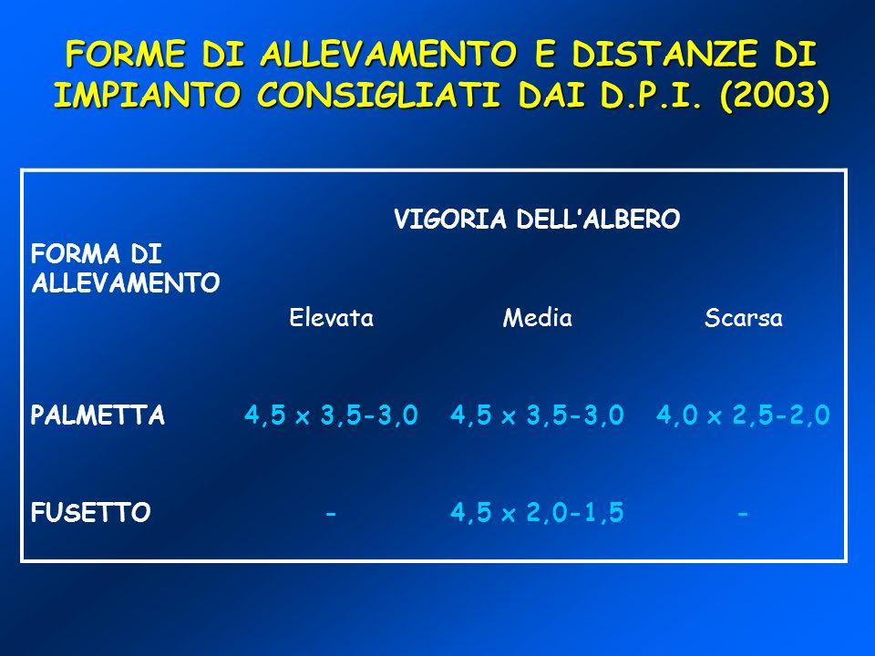 FORME DI ALLEVAMENTO E DISTANZE DI IMPIANTO CONSIGLIATI DAI D. P. I