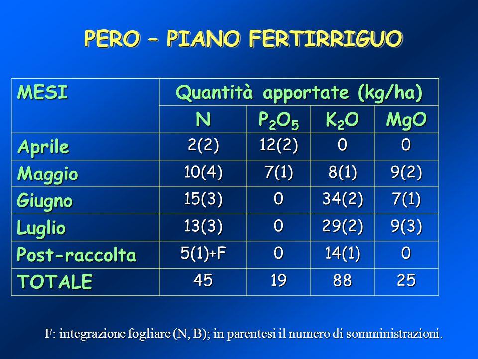 PERO – PIANO FERTIRRIGUO Quantità apportate (kg/ha)