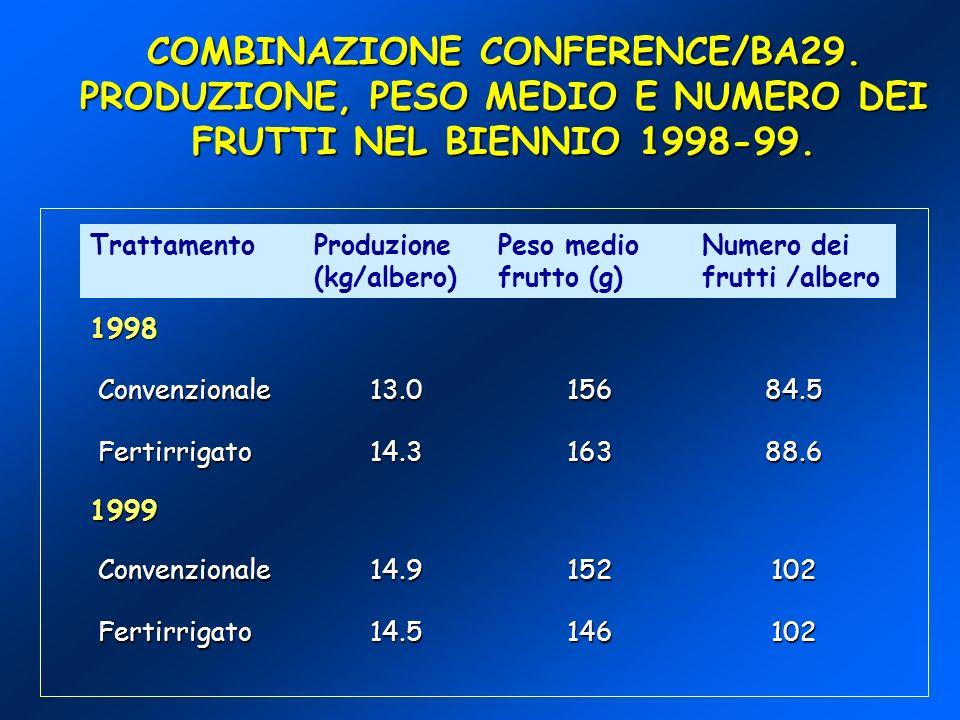 COMBINAZIONE CONFERENCE/BA29