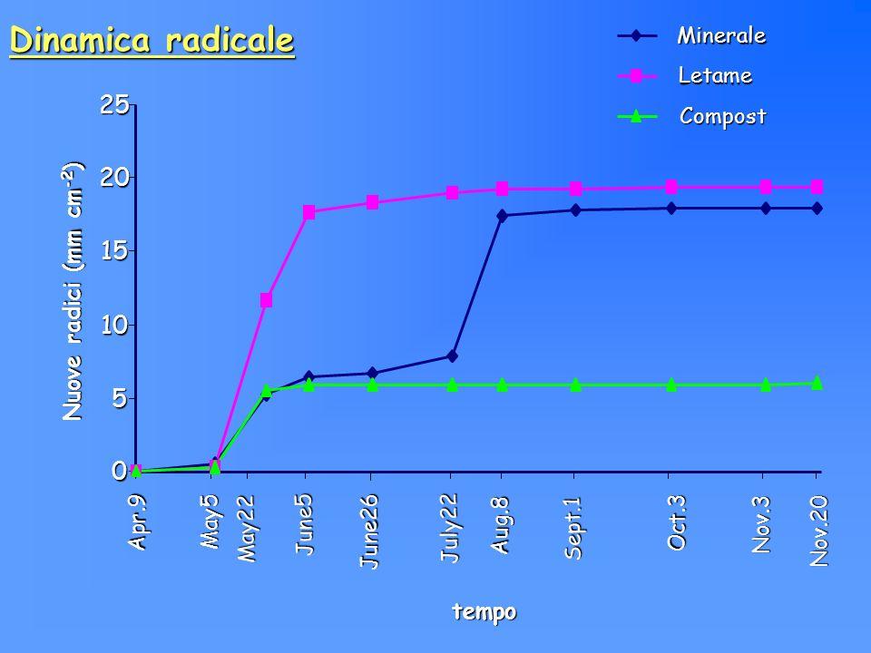 Dinamica radicale 25 20 15 10 5 Nuove radici (mm cm-2) tempo Nov.20