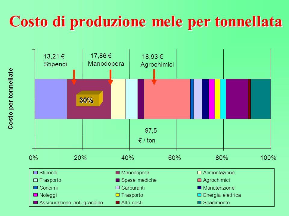 Costo di produzione mele per tonnellata