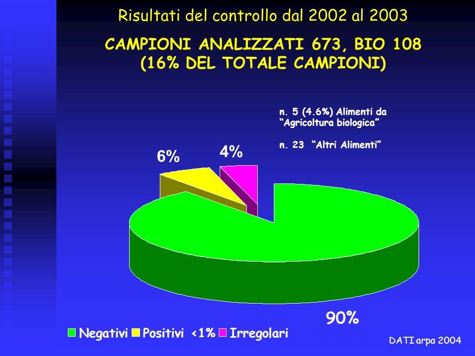 CAMPIONI ANALIZZATI 673, BIO 108 (16% DEL TOTALE CAMPIONI)