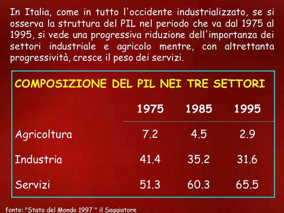 COMPOSIZIONE DEL PIL NEI TRE SETTORI 1975 1985 1995 Agricoltura 7.2