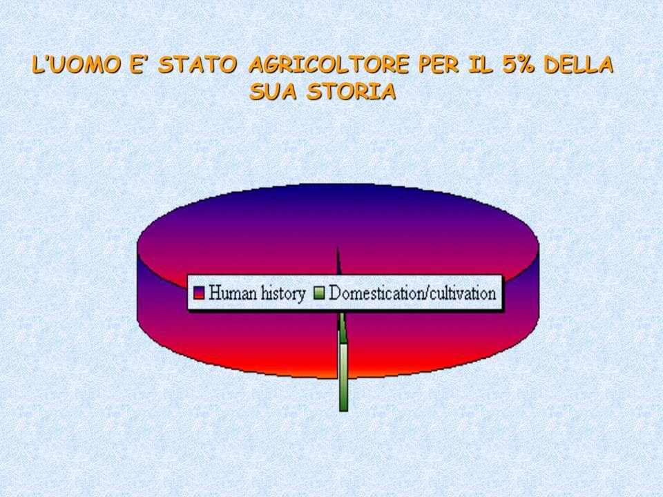 L'UOMO E' STATO AGRICOLTORE PER IL 5% DELLA SUA STORIA