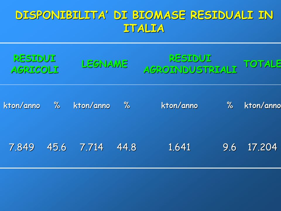 DISPONIBILITA' DI BIOMASE RESIDUALI IN ITALIA RESIDUI AGROINDUSTRIALI