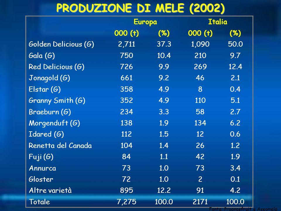 PRODUZIONE DI MELE (2002) Europa Italia 000 (t) (%)
