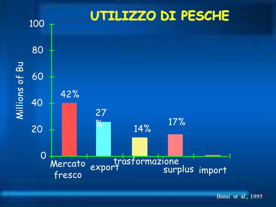 UTILIZZO DI PESCHE 100 80 60 Millions of Bu 42% 40 27% 17% 20 14%