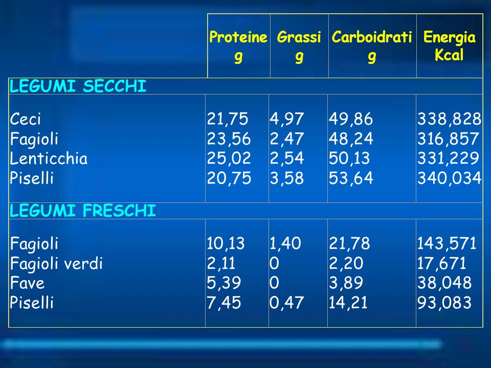 Ceci Fagioli Lenticchia Piselli 21,75 23,56 25,02 20,75