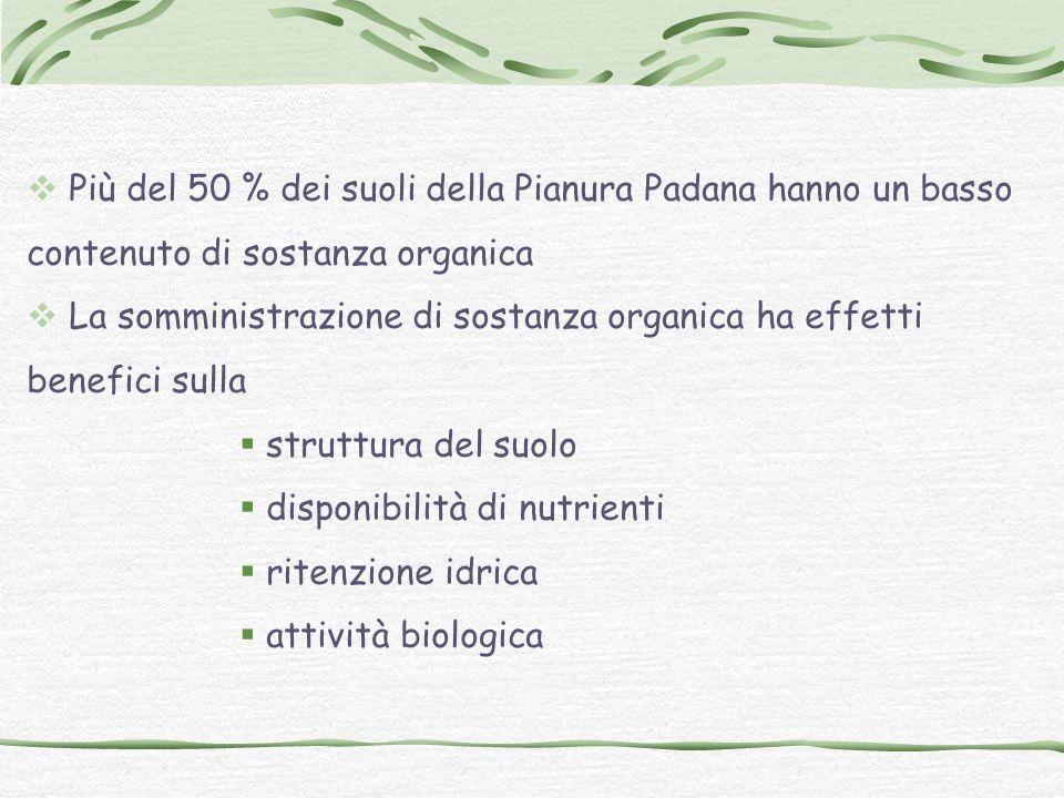 Più del 50 % dei suoli della Pianura Padana hanno un basso contenuto di sostanza organica