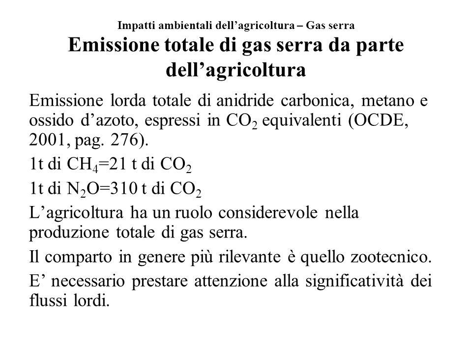 Impatti ambientali dell'agricoltura – Gas serra