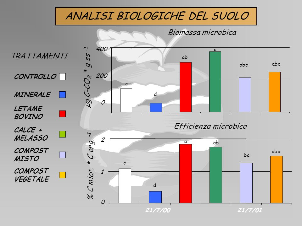 ANALISI BIOLOGICHE DEL SUOLO