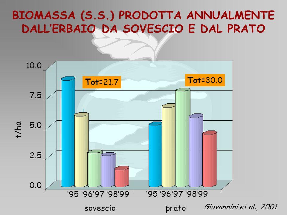 BIOMASSA (S.S.) PRODOTTA ANNUALMENTE DALL'ERBAIO DA SOVESCIO E DAL PRATO