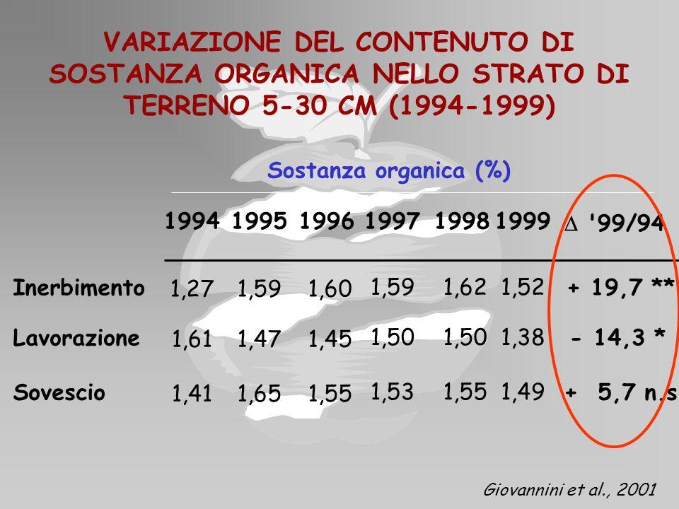 VARIAZIONE DEL CONTENUTO DI SOSTANZA ORGANICA NELLO STRATO DI TERRENO 5-30 CM (1994-1999)