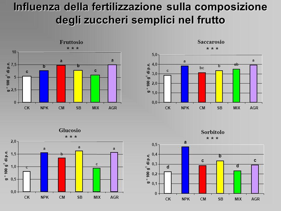 Influenza della fertilizzazione sulla composizione degli zuccheri semplici nel frutto