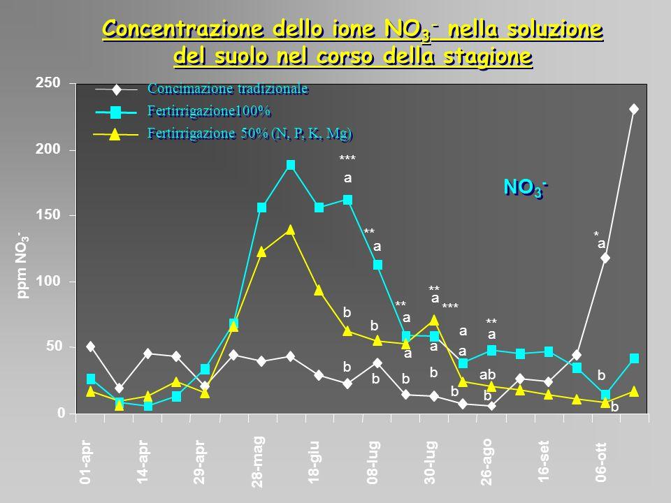 Concentrazione dello ione NO3- nella soluzione del suolo nel corso della stagione