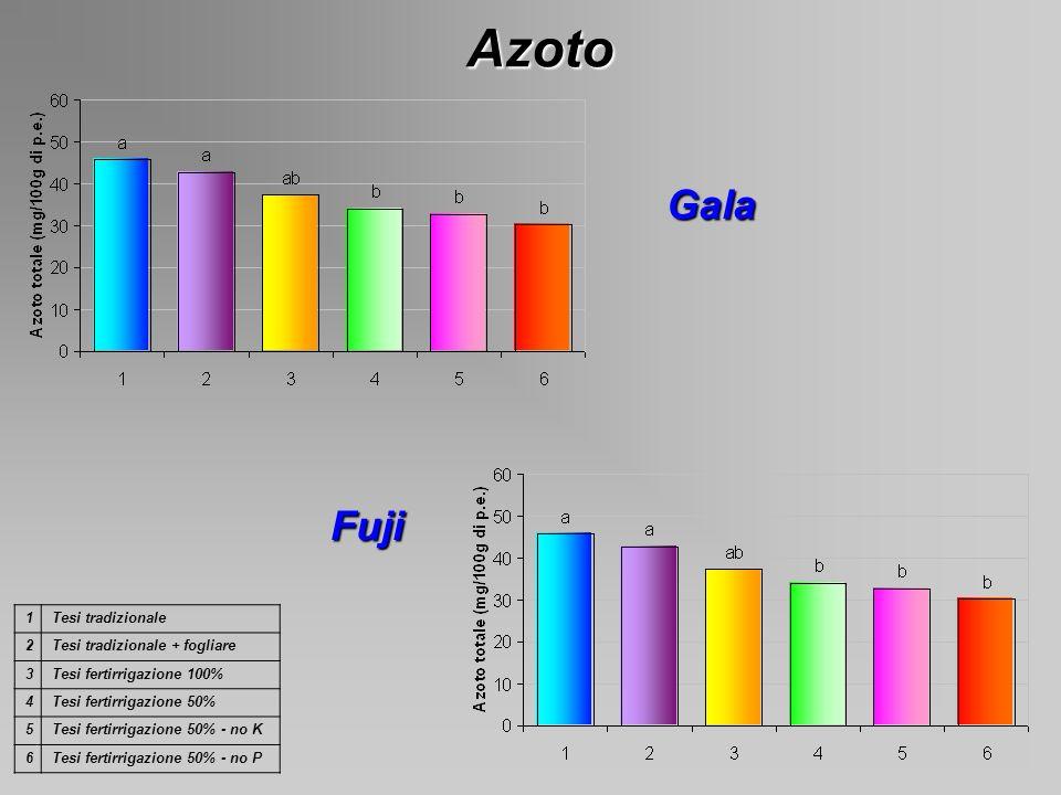Azoto Gala Fuji 1 Tesi tradizionale 2 Tesi tradizionale + fogliare 3