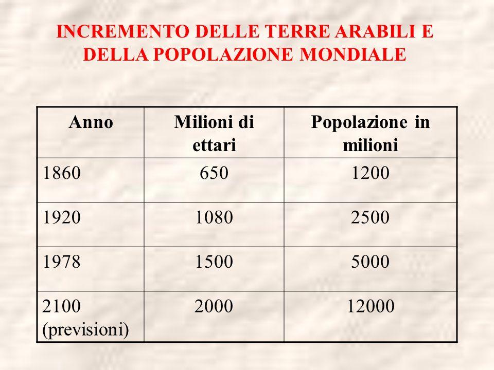 INCREMENTO DELLE TERRE ARABILI E DELLA POPOLAZIONE MONDIALE