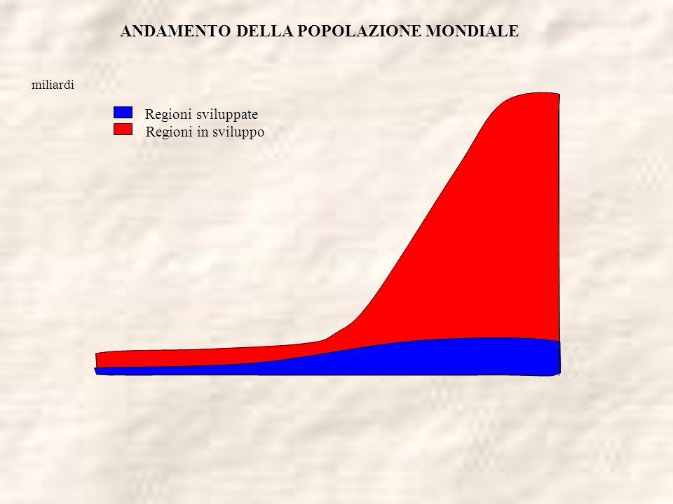 ANDAMENTO DELLA POPOLAZIONE MONDIALE