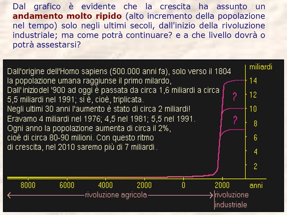Dal grafico è evidente che la crescita ha assunto un andamento molto ripido (alto incremento della popolazione nel tempo) solo negli ultimi secoli, dall inizio della rivoluzione industriale; ma come potrà continuare.