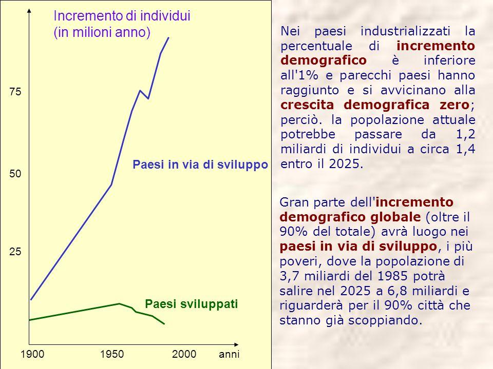 Incremento di individui (in milioni anno)