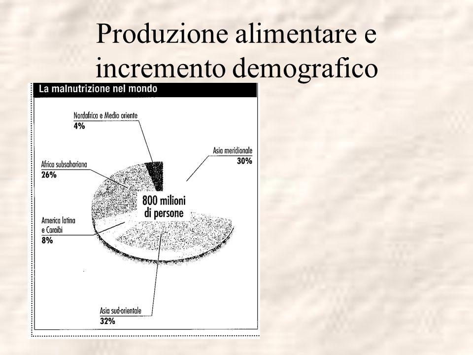 Produzione alimentare e incremento demografico