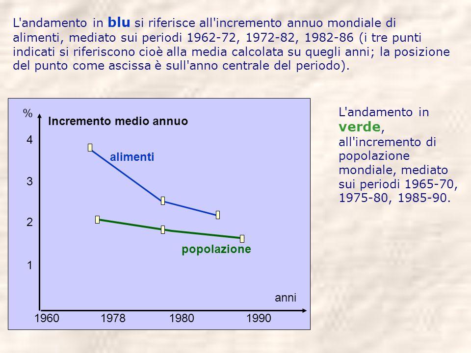 L andamento in blu si riferisce all incremento annuo mondiale di alimenti, mediato sui periodi 1962-72, 1972-82, 1982-86 (i tre punti indicati si riferiscono cioè alla media calcolata su quegli anni; la posizione del punto come ascissa è sull anno centrale del periodo).