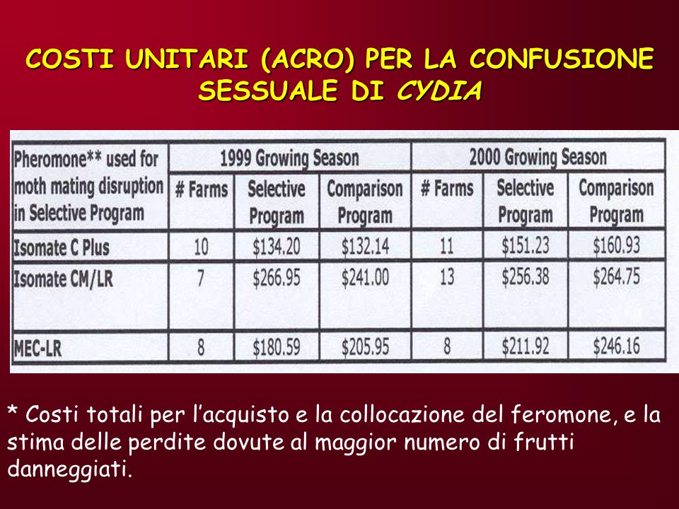 COSTI UNITARI (ACRO) PER LA CONFUSIONE SESSUALE DI CYDIA
