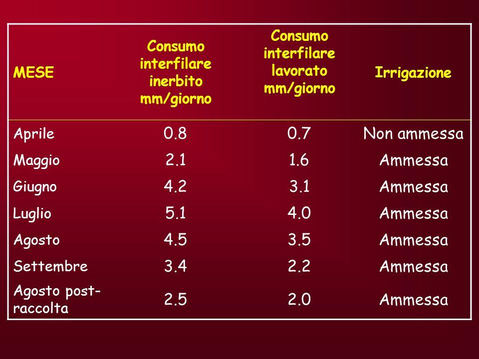 MESE Consumo interfilare inerbito mm/giorno. Consumo interfilare lavorato mm/giorno. Irrigazione.
