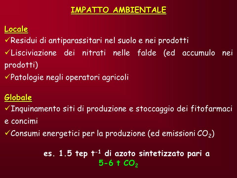 es. 1.5 tep t-1 di azoto sintetizzato pari a