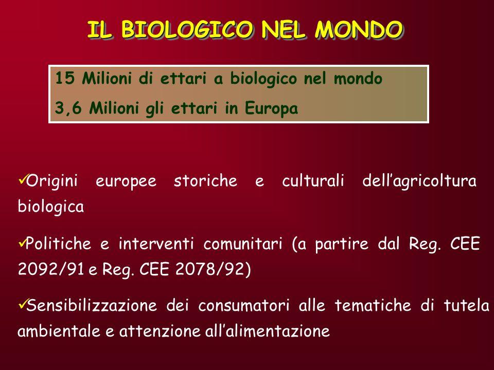 IL BIOLOGICO NEL MONDO 15 Milioni di ettari a biologico nel mondo