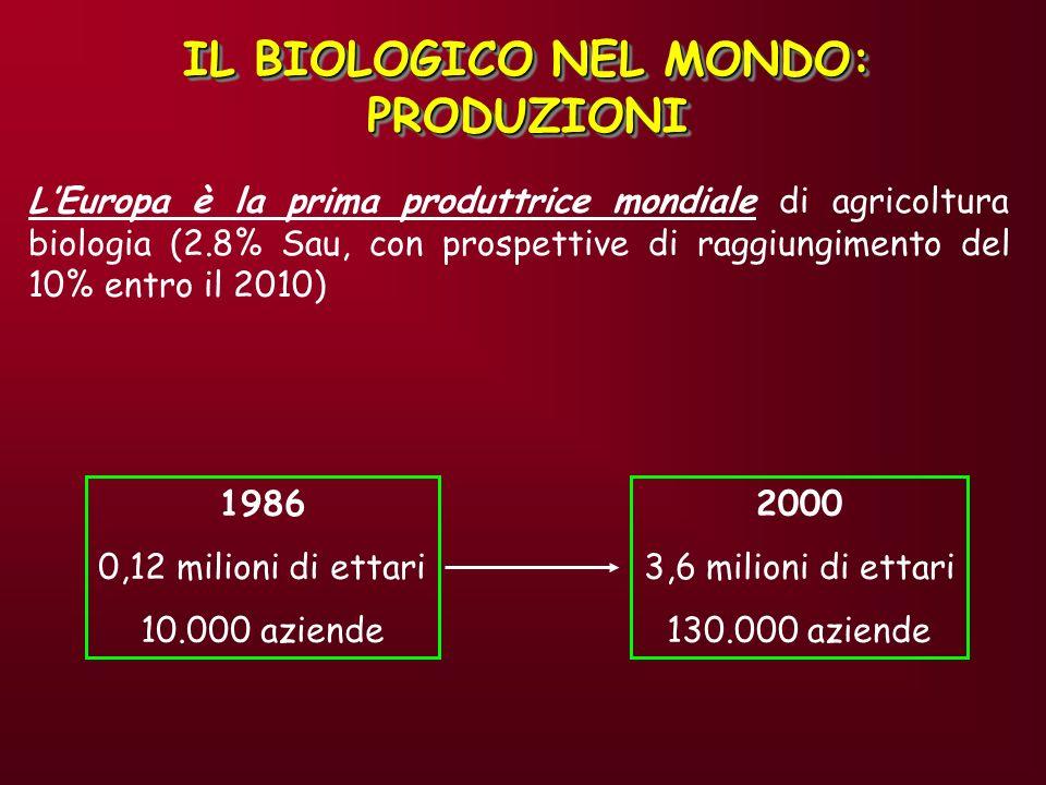 IL BIOLOGICO NEL MONDO: PRODUZIONI
