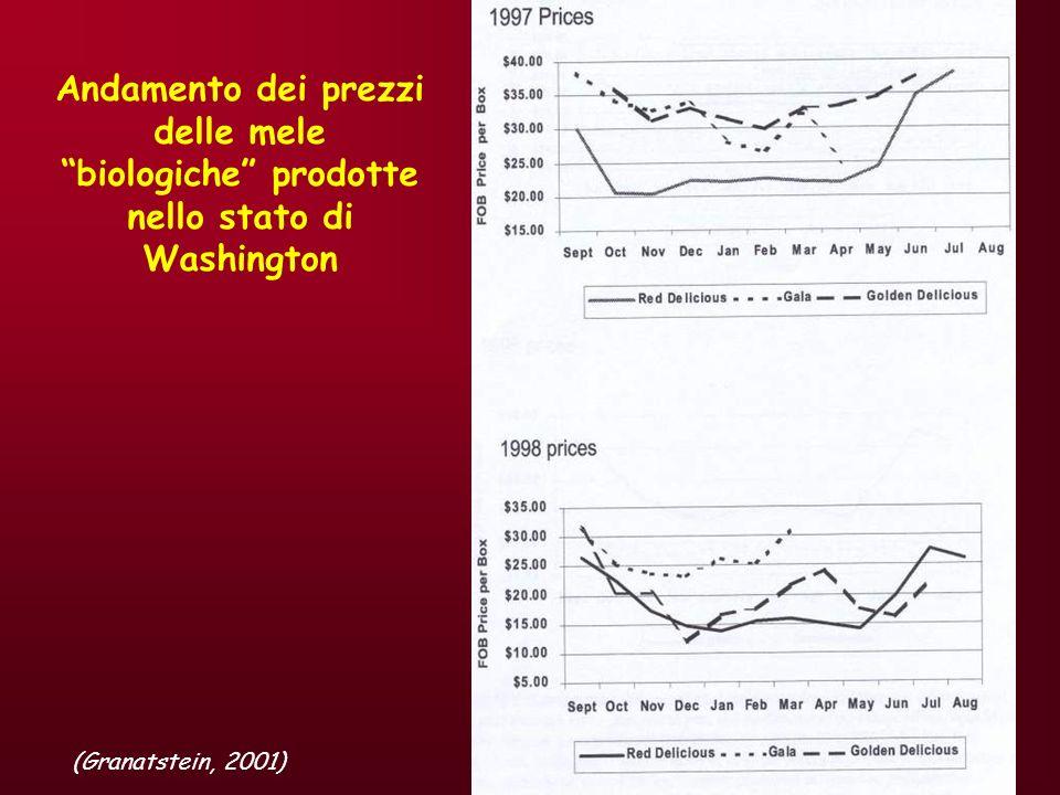 Andamento dei prezzi delle mele biologiche prodotte nello stato di Washington