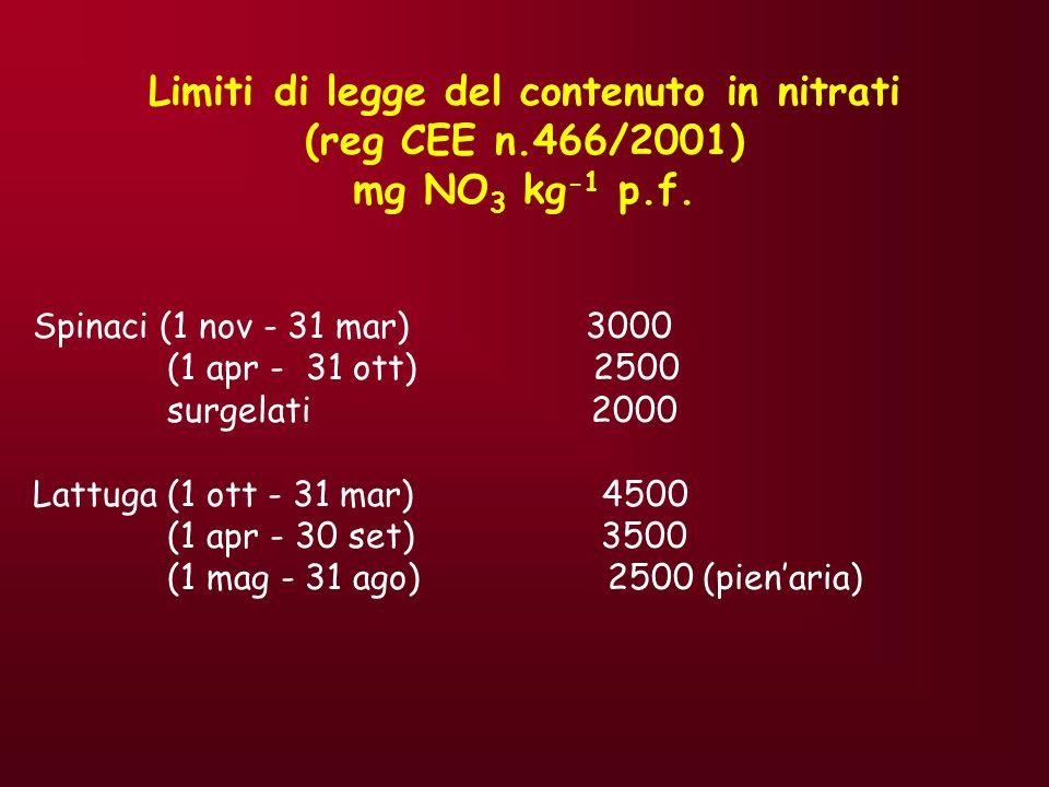 Limiti di legge del contenuto in nitrati (reg CEE n.466/2001)