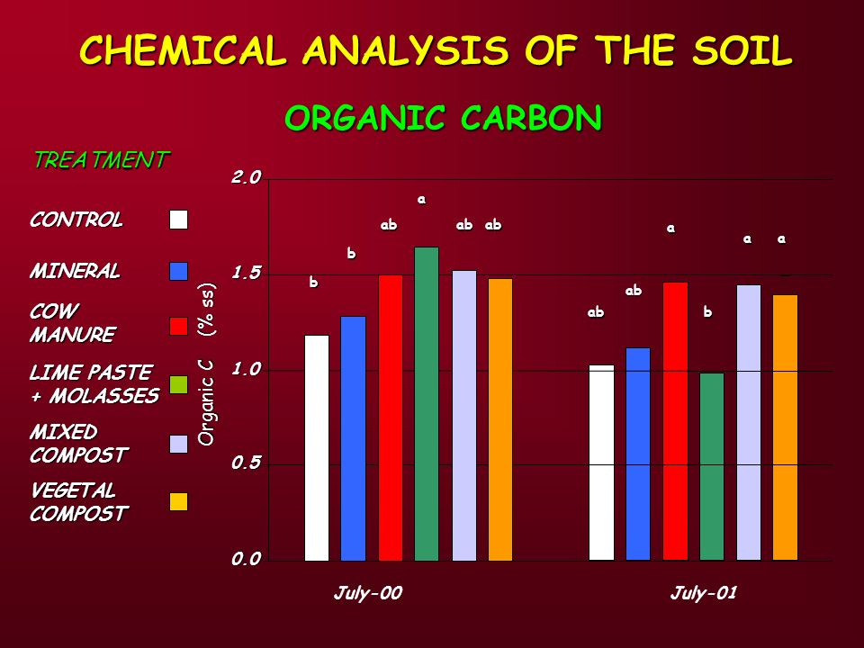 CHEMICAL ANALYSIS OF THE SOIL