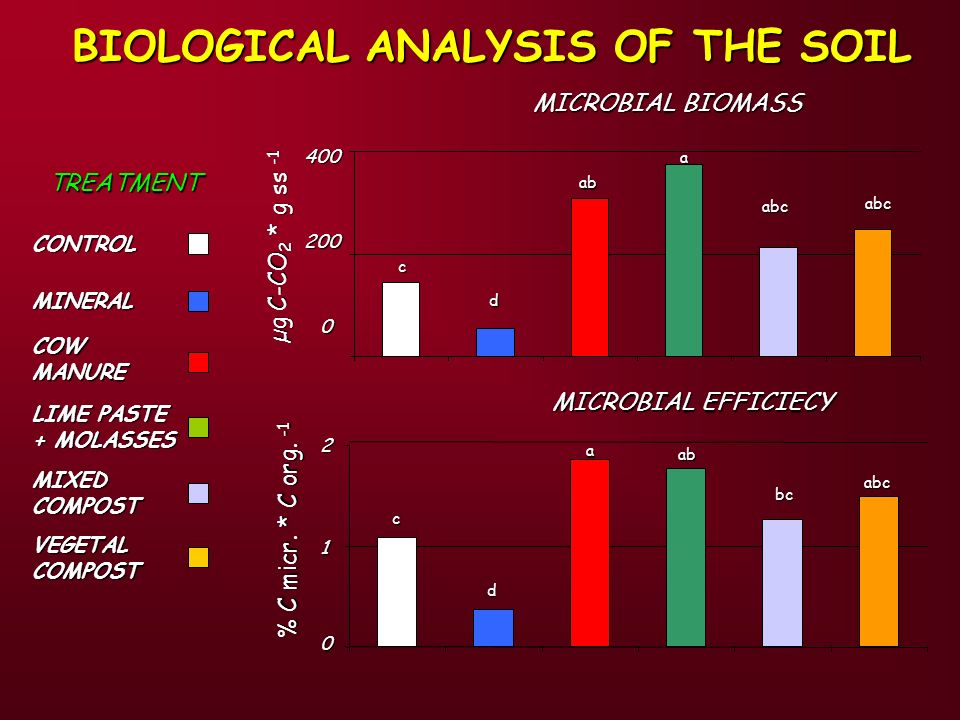 BIOLOGICAL ANALYSIS OF THE SOIL