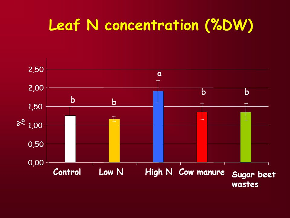 Leaf N concentration (%DW)