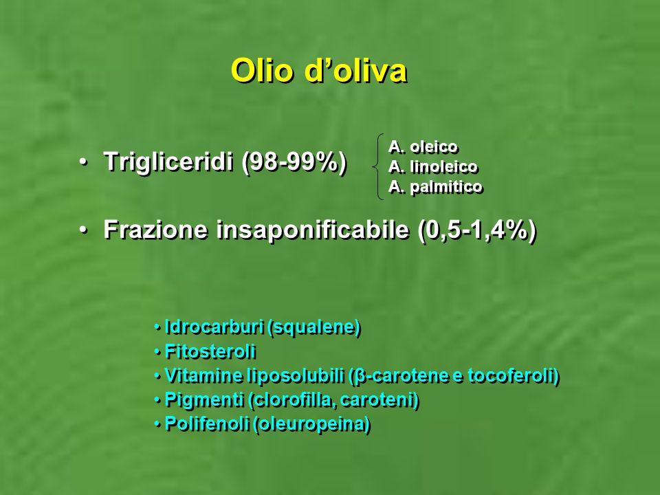 Olio d'oliva Trigliceridi (98-99%)