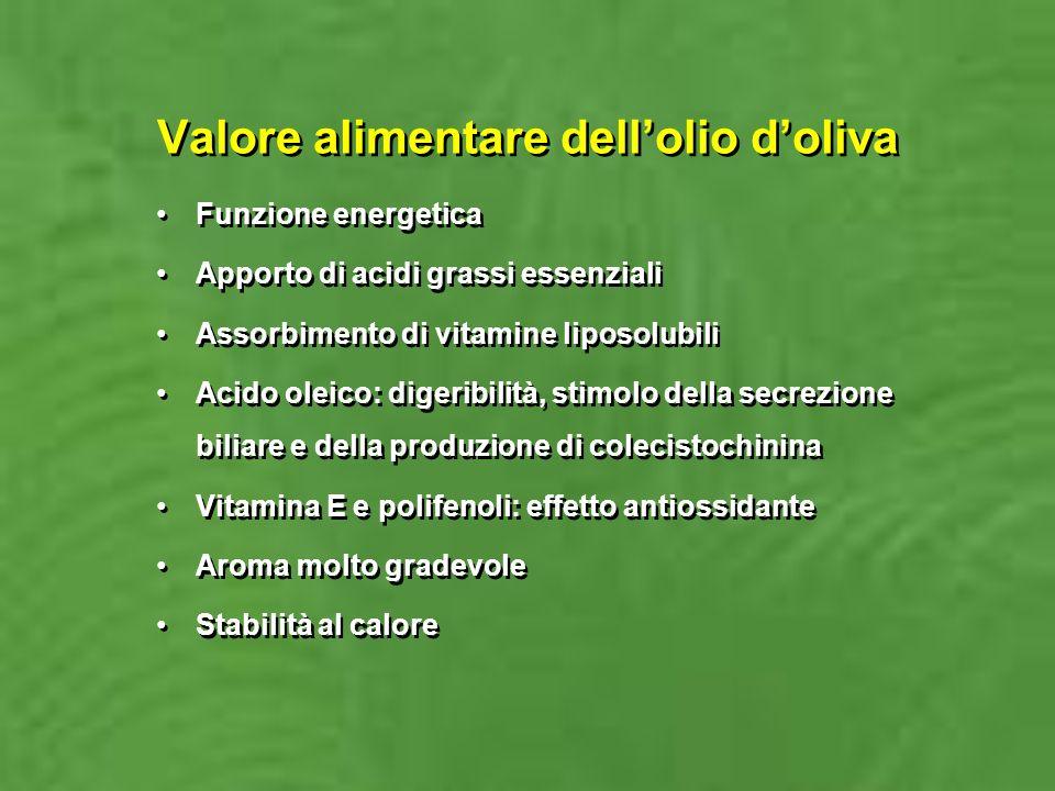 Valore alimentare dell'olio d'oliva