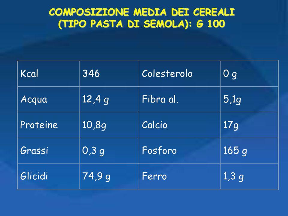 COMPOSIZIONE MEDIA DEI CEREALI (TIPO PASTA DI SEMOLA): G 100