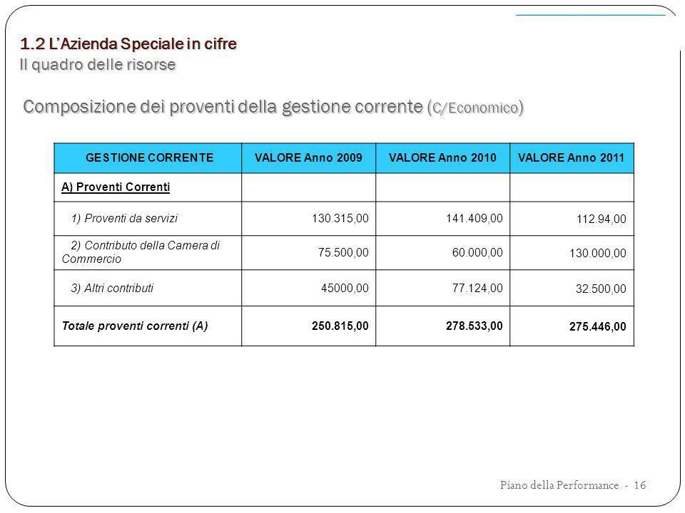 Composizione dei proventi della gestione corrente (C/Economico)